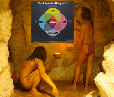 Caveman painting an infographic