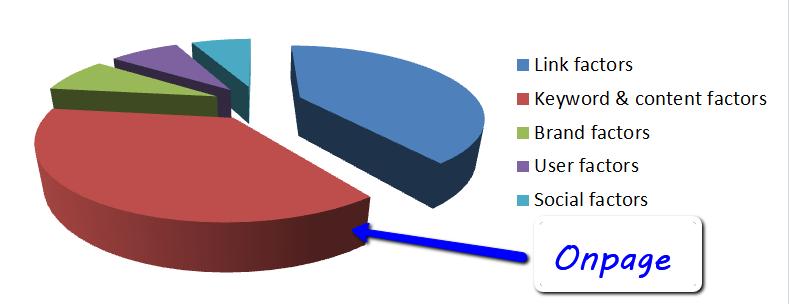 Onpage SEO pie chart
