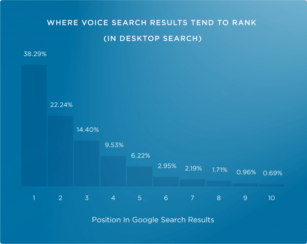voice answers stats