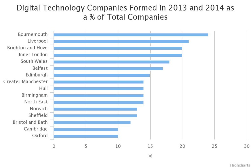 chart showing brighton tech hub third in country for tech company formations