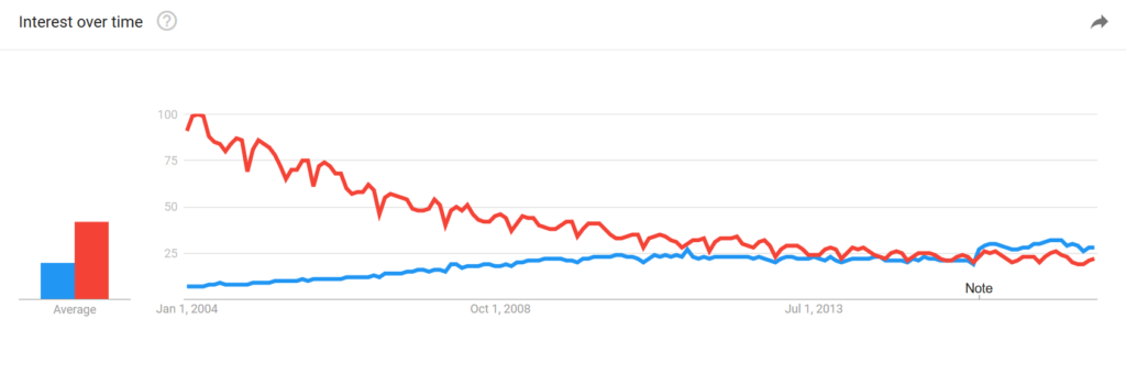 advertising searches vs seo searches