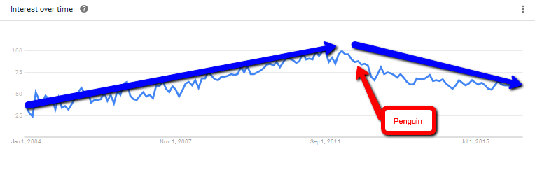 impact penguin on link building