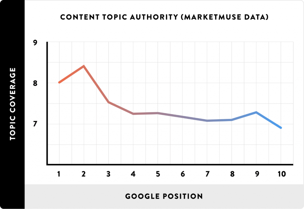 In-deoth content ranking study