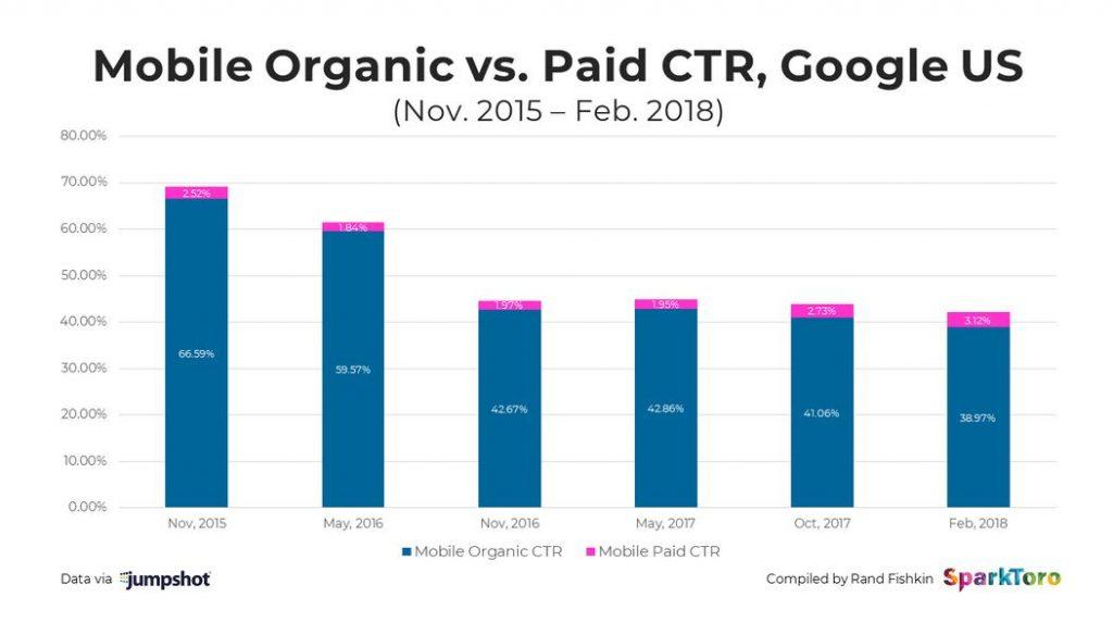 Organic Search CTR